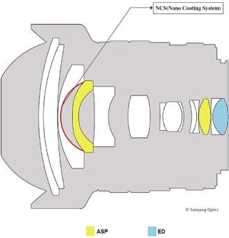 Samyang-10mm-f2.8-lens-design